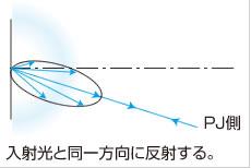入射光と同一方向に反射する。