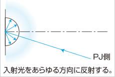 入射高をあらゆる方向に反射する。