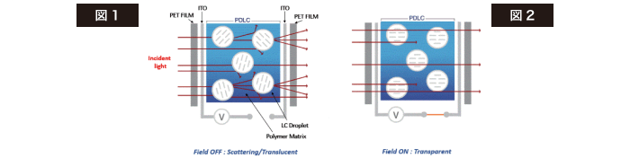 Kasmy PDLCフィルムの構造説明図
