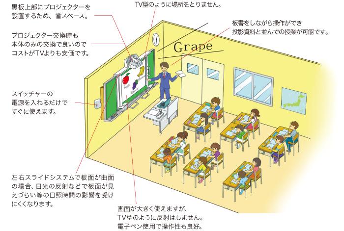 プロジェクタースライド式電子黒板 KKS-PJ 解説イラスト