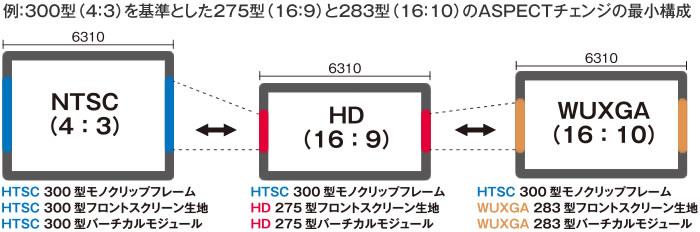 例:300型(4:3)を基準とした275型(16:9)と283型(16:10)のASPECTチェンジの最小構成説明図
