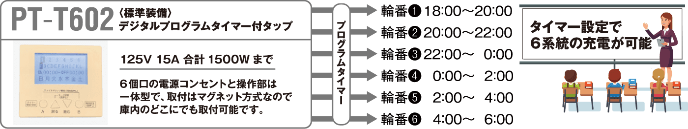TNSシリーズ説明図 PT-T602 〈標準装備〉デジタルプログラム対メー付タップ 125V 15A 1500Wまで